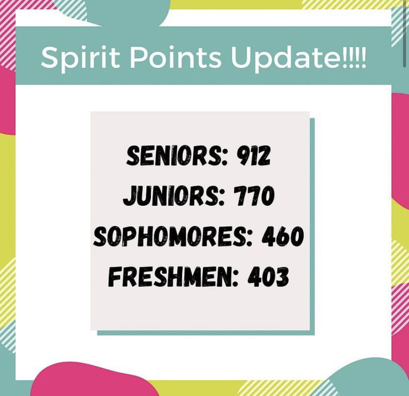 As+reported+by+SCA%2C+the+Seniors+won+spirit+week+this+winter%2C+finishing+with+912+points.