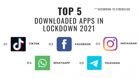 Image by Mika Dang, information from Cyberclick: https://www.cyberclick.net/numericalblogen/top-10-most-downloaded-apps-of-2020-so-far
