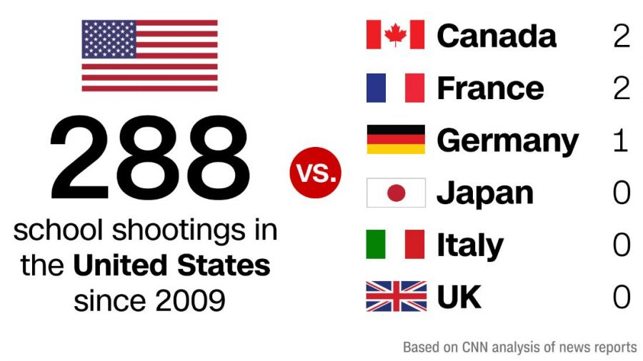 School shooting stats from 2009. Photo provided by Cnn.com