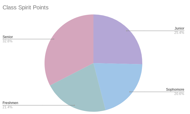The number of spirit points each grade had on the fourth day of spirit week.